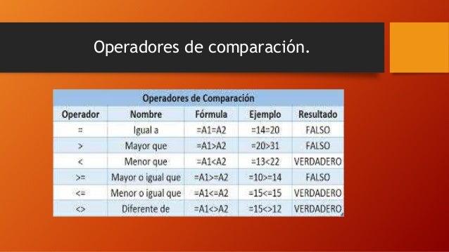 Operadores de comparación.