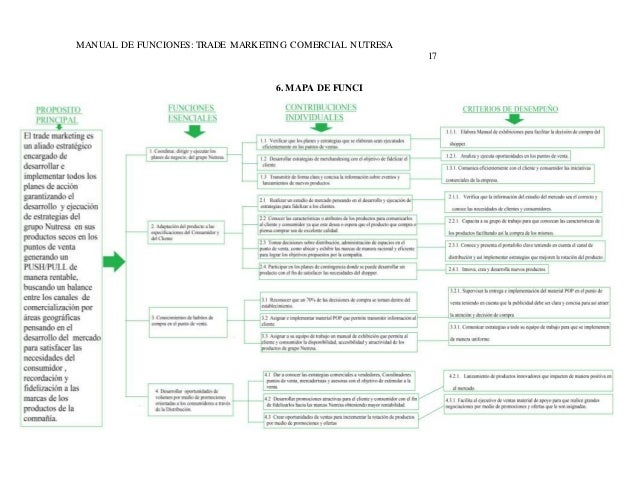 MANUAL DE FUNCIONES: TRADE MARKETING COMERCIAL NUTRESA  17  6. MAPA DE FUNCI