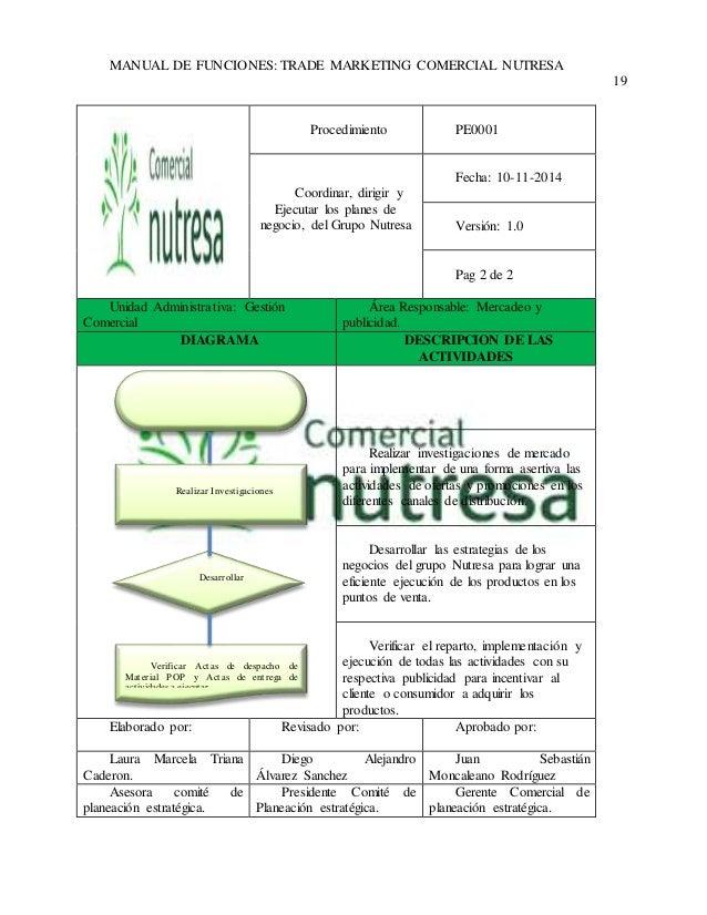 MANUAL DE FUNCIONES: TRADE MARKETING COMERCIAL NUTRESA  19  Procedimiento  PE0001  Coordinar, dirigir y  Ejecutar los plan...