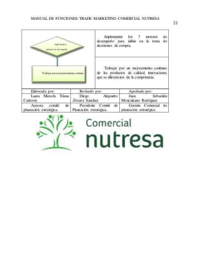 MANUAL DE FUNCIONES: TRADE MARKETING COMERCIAL NUTRESA  22  Implementar los 7 motores de  desempeño para influir en la tom...