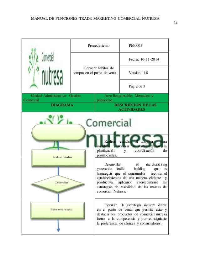 Manual de funciones y procedimientos coordinador trade for Manual de funciones y procedimientos de un restaurante