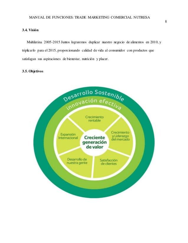 MANUAL DE FUNCIONES: TRADE MARKETING COMERCIAL NUTRESA  8  3.4. Visión  Multilatina 2005-2015 Juntos lograremos duplicar n...