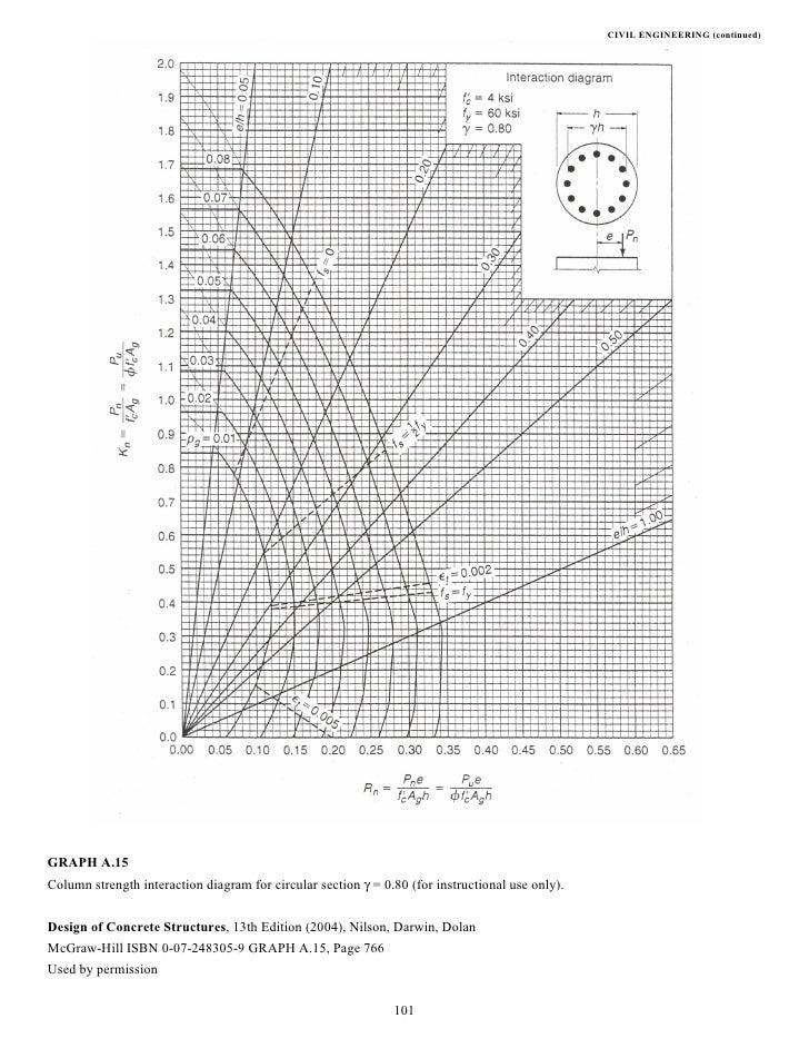 Manual De Ingenieria Civil