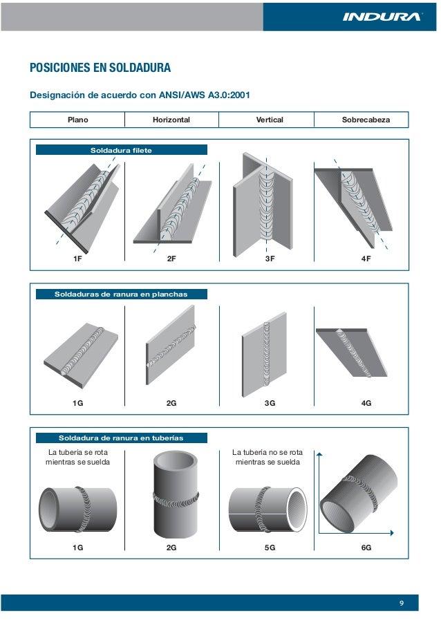 welding position 1g 2g 3g 4g 5g pdf