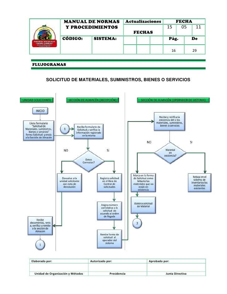 2. 09 manual de procedimientos de compras en empresas de alimentación.