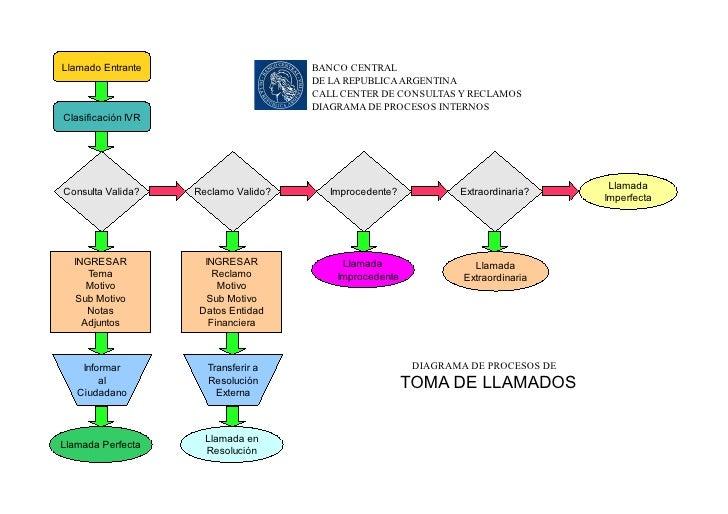 manual de operaciones call center bcra rh es slideshare net manual de call center pdf manual call center elastix