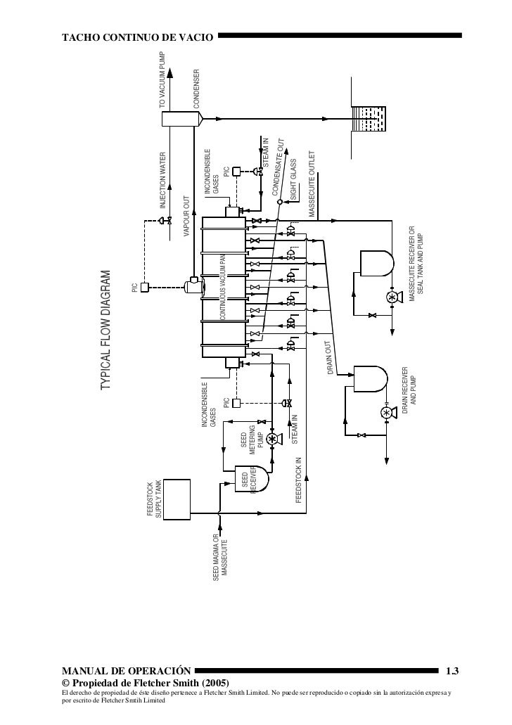 Manual de operacion tacho continuo