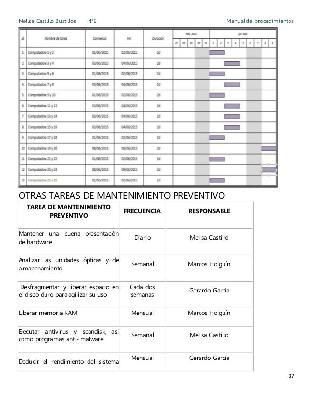 Manual de procedimientos Melisa Castillo