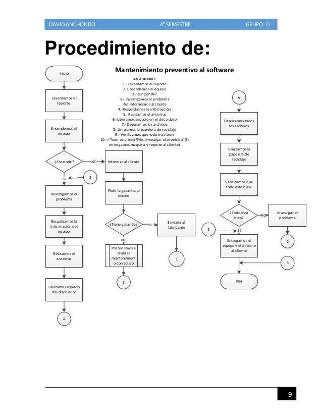 Manual de procedimientos de david anchondo