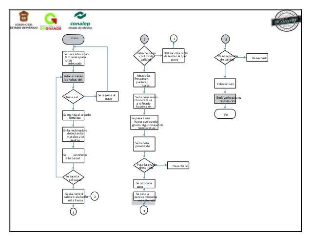 diagramas de flujo para una cafeteria