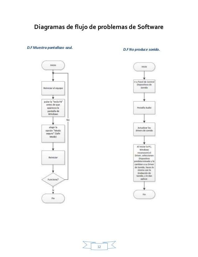 Manual de procedimientos de Soporte Técnico