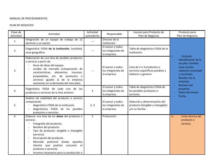 Manual De Procedimientos Para Plan De Negocios