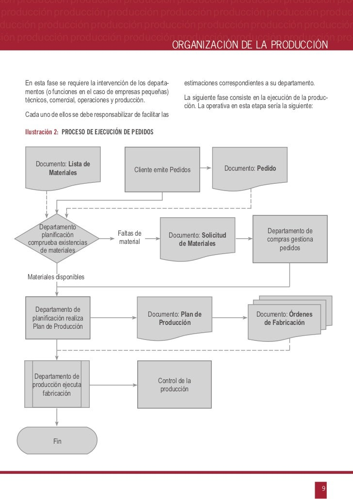 Diagrama De Proceso De Produccion Manual Guide