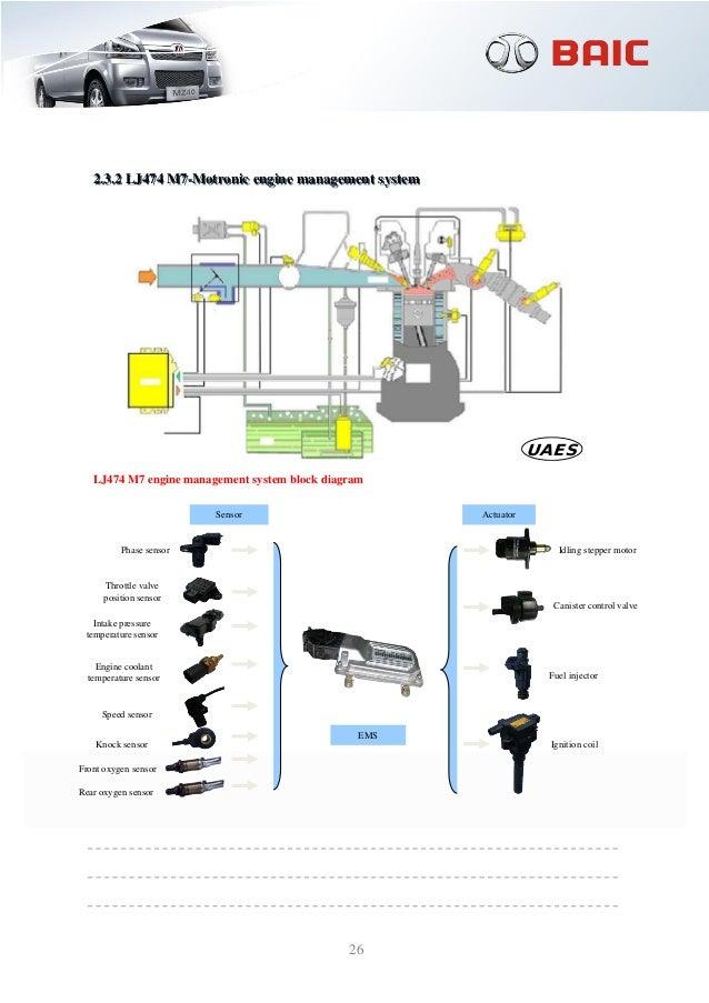 Manual De Servicio Serie Mz40 De Baic