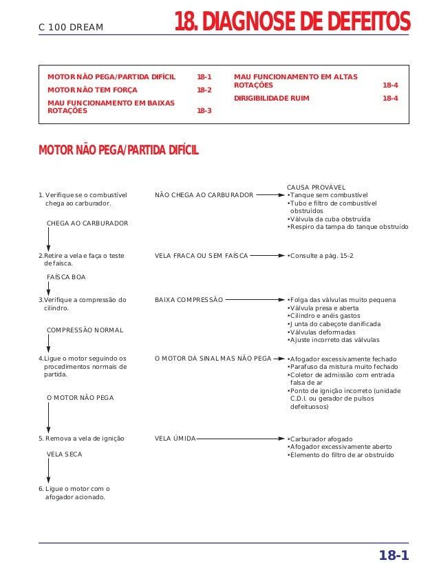 18. DIAGNOSE DE DEFEITOS MOTOR NÃO PEGA/PARTIDA DIFÍCIL 18-1 MOTOR NÃO TEM FORÇA 18-2 MAU FUNCIONAMENTO EM BAIXAS ROTAÇÕES...