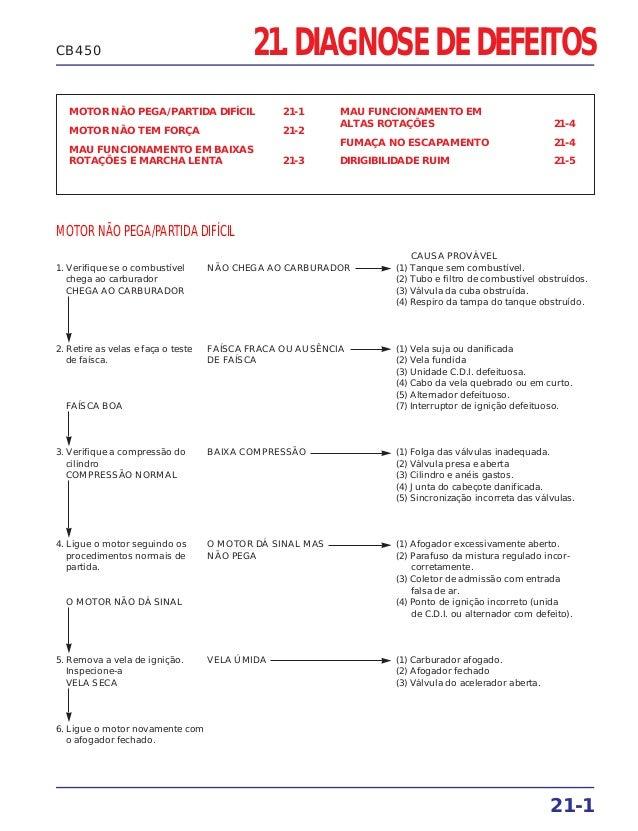 21. DIAGNOSE DE DEFEITOS MOTOR NÃO PEGA/PARTIDA DIFÍCIL 21-1 MOTOR NÃO TEM FORÇA 21-2 MAU FUNCIONAMENTO EM BAIXAS ROTAÇÕES...