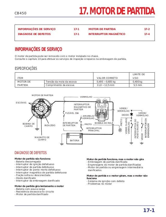 17. MOTOR DE PARTIDA INFORMAÇÕES DE SERVIÇO 17-1 DIAGNOSE DE DEFEITOS 17-1 MOTOR DE PARTIDA 17-2 INTERRUPTOR MAGNÉTICO 17-...