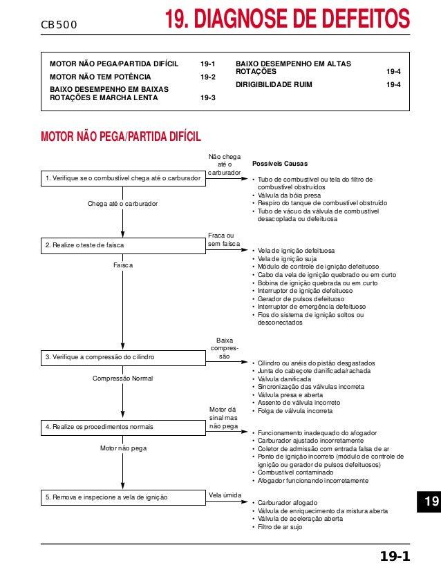 CB500 19. DIAGNOSE DE DEFEITOS MOTOR NÃO PEGA/PARTIDA DIFÍCIL 19-1 MOTOR NÃO TEM POTÊNCIA 19-2 BAIXO DESEMPENHO EM BAIXAS ...