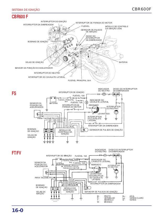 Manual de serviço cbr600 f(1) (~1997) ignicao
