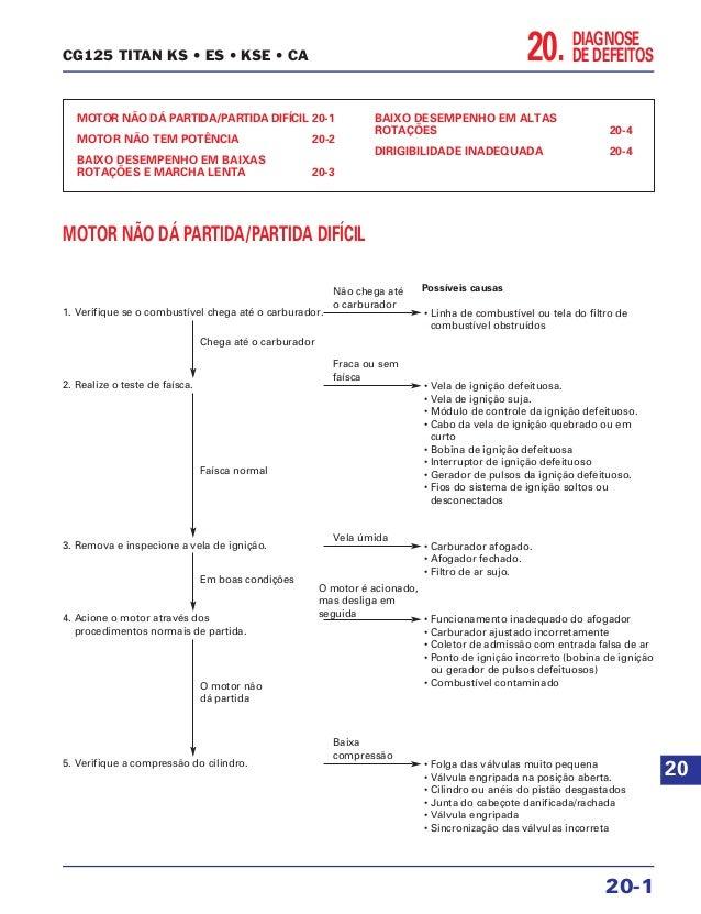 DIAGNOSE DE DEFEITOS20. MOTOR NÃO DÁ PARTIDA/PARTIDA DIFÍCIL 20-1 MOTOR NÃO TEM POTÊNCIA 20-2 BAIXO DESEMPENHO EM BAIXAS R...