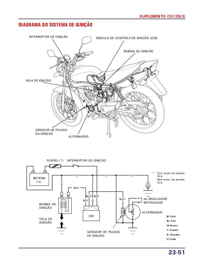 manual de servi u00e7o cg125 titan ks es kse cg125 cargo