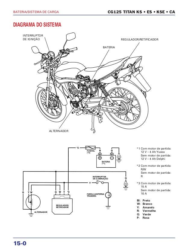 Manual de serviço cg150 titan ks es esd bateria