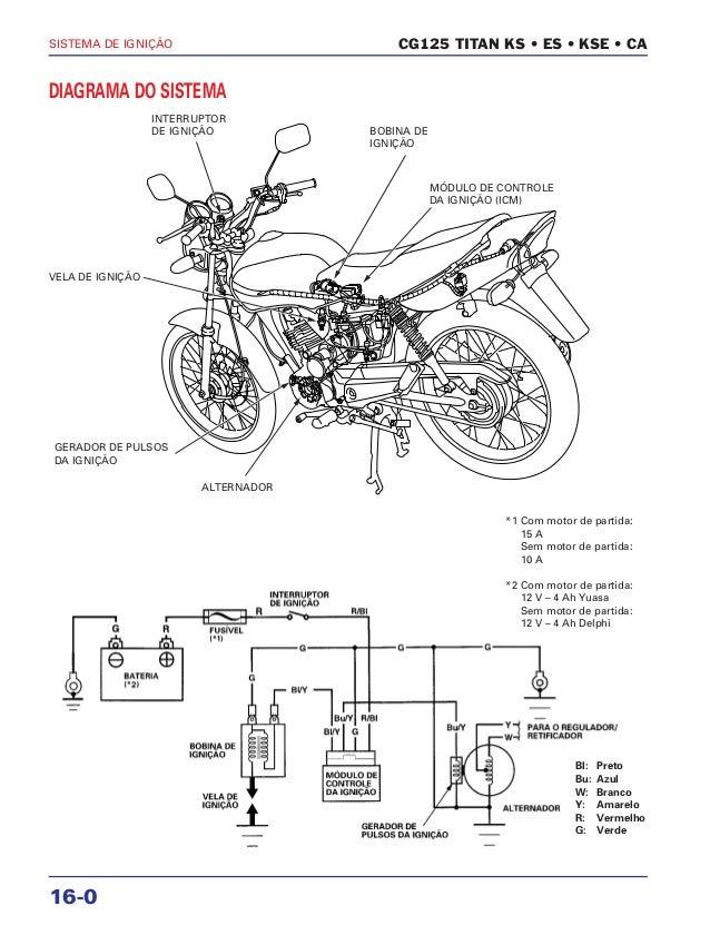 Manual de serviço cg150 titan ks es esd ignicao