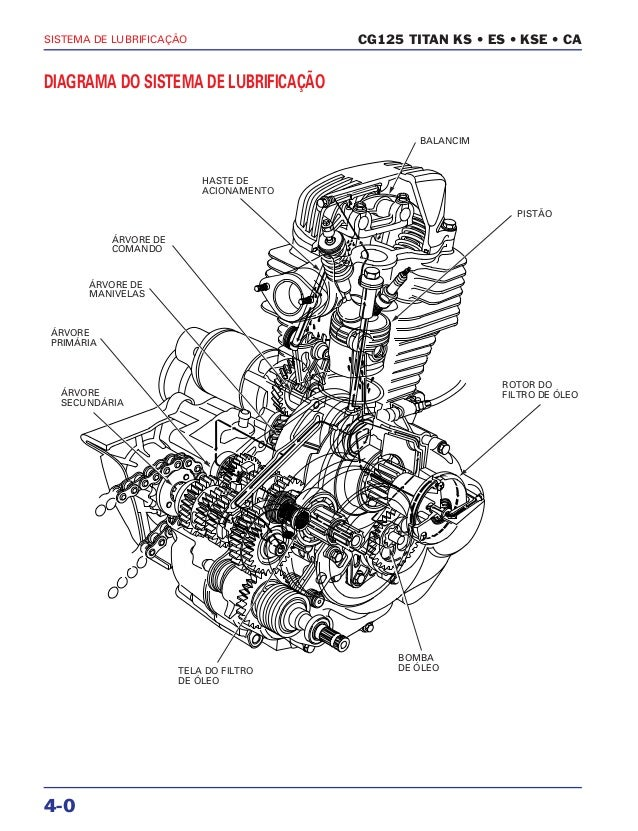 Manual de serviço cg150 titan ks es esd lubrific