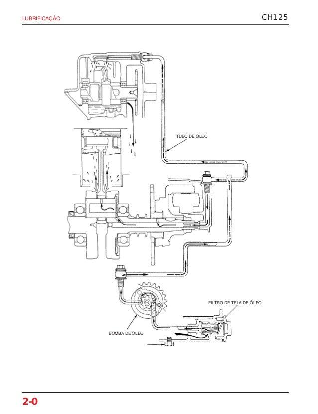 Manual de serviço ch125 spacy (1993) mskv8931 p lubrific
