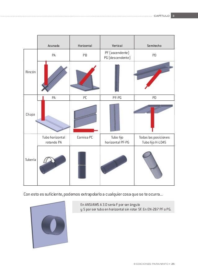 32 • © Ediciones Paraninfo manual de prácticas de soldadura. contenidos teóricos de apoyo 32 • © Ediciones Paraninfo Paras...