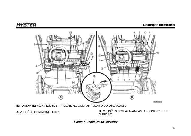 Manual do operador hyster h40 70 ft-s40-70ft