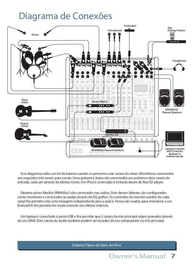 Manual mesa de som