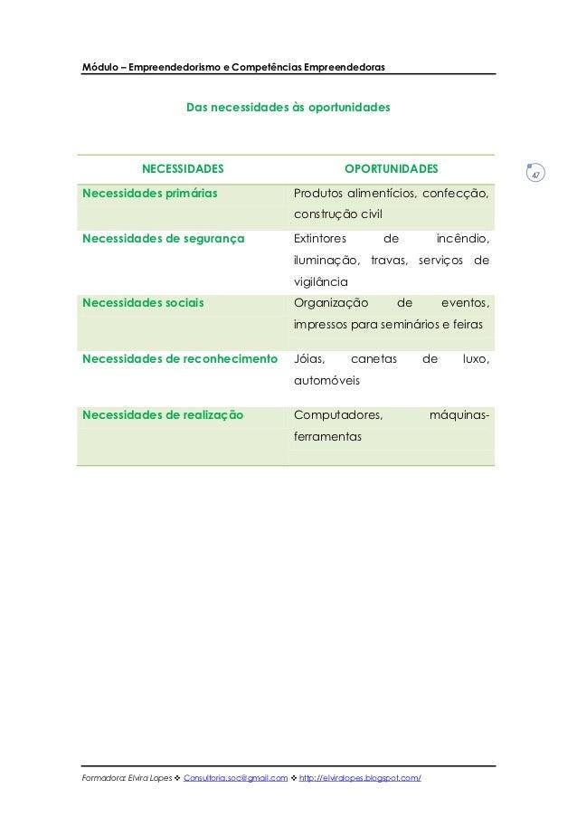 Módulo – Empreendedorismo e Competências Empreendedoras                          Das necessidades às oportunidades        ...