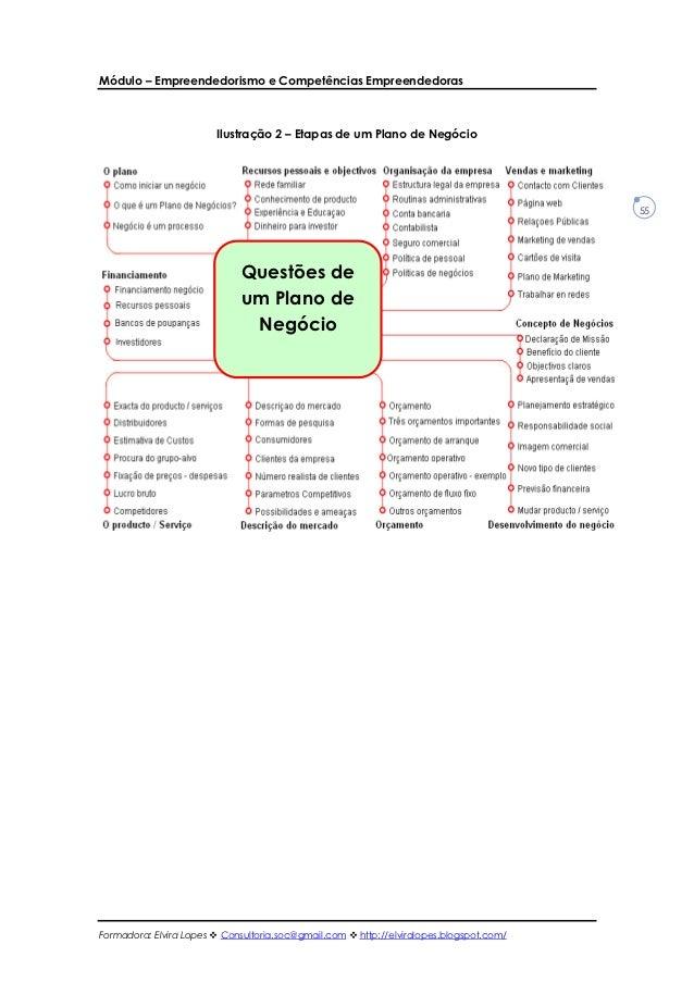 Módulo – Empreendedorismo e Competências Empreendedoras                        Ilustração 2 – Etapas de um Plano de Negóci...