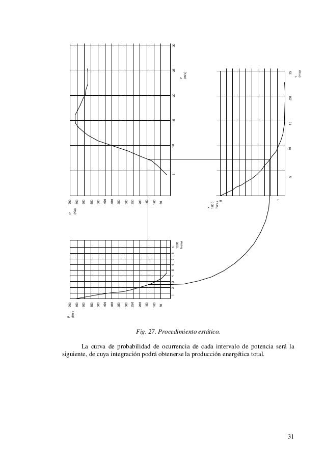 Manual de Energia Eolico