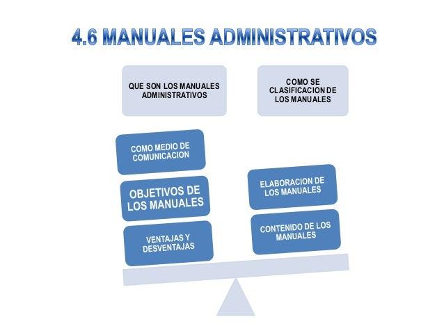 COMO SEQUE SON LOS MANUALES                       CLASIFICACION DE  ADMINISTRATIVOS                        LOS MANUALES