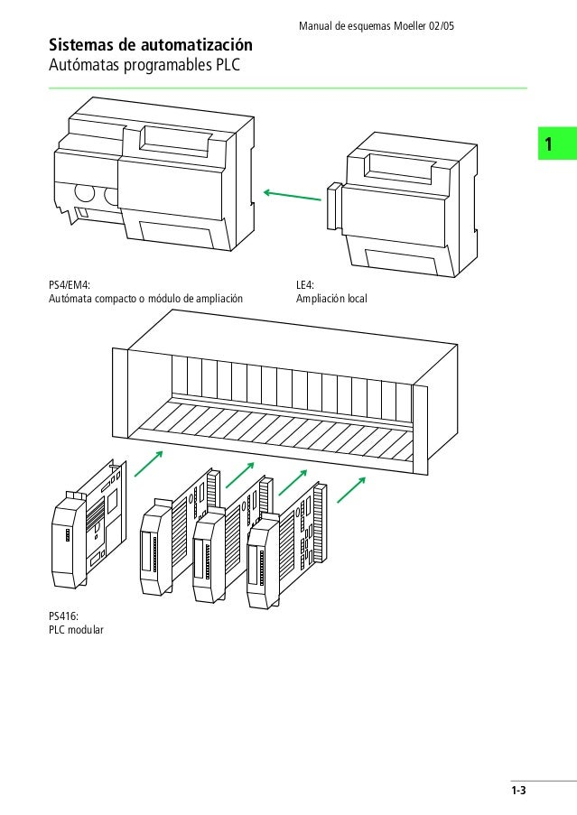 Manual esquemas Moeller