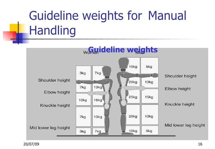 manual handling of loads rh slideshare net manual handling weights diagram Manual Handling Injuries