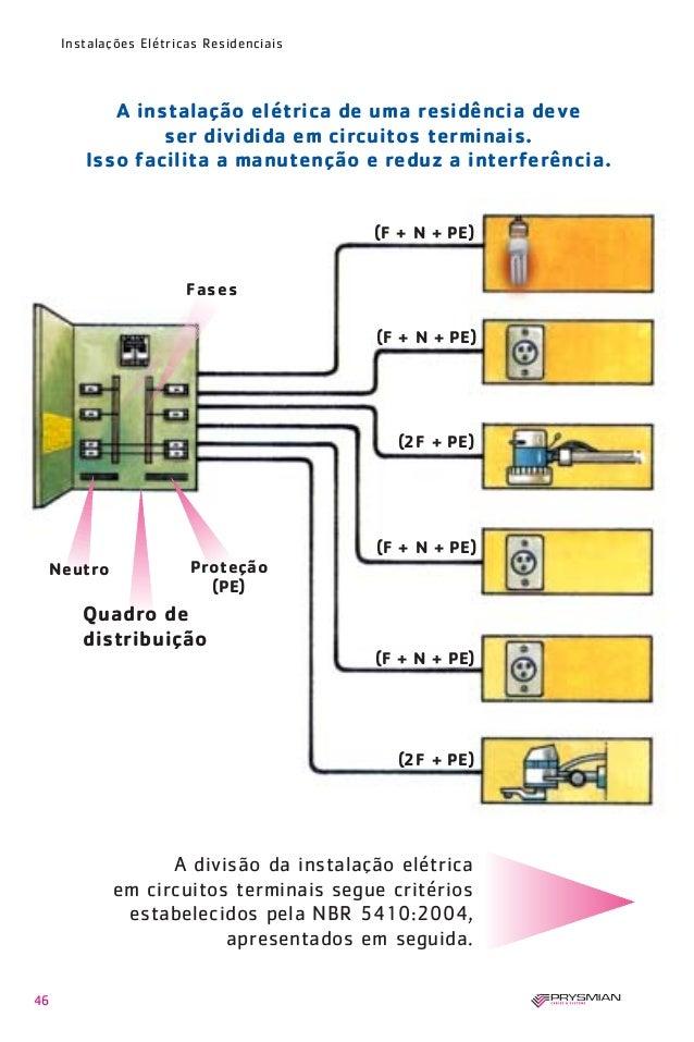 Projeto de Instalações Elétricas e Telecomunicações