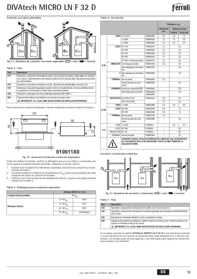 Manual instrucciones ferroli divatech micro ln f32