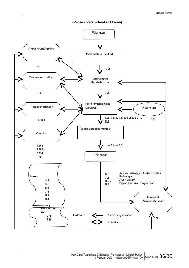 Manual kualiti 2013