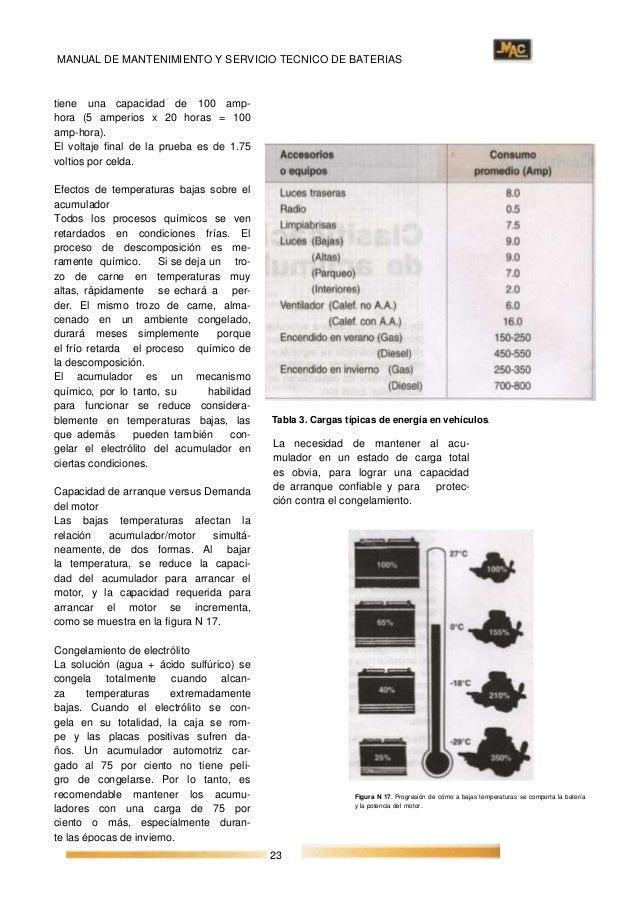 Manual mac