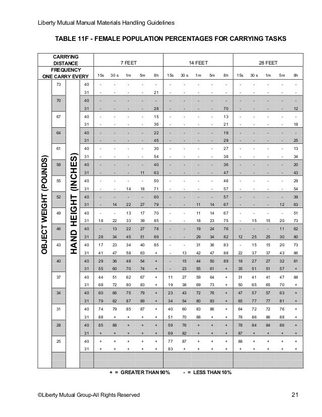 11m Frequency Chart : Manual materials handling guidelines