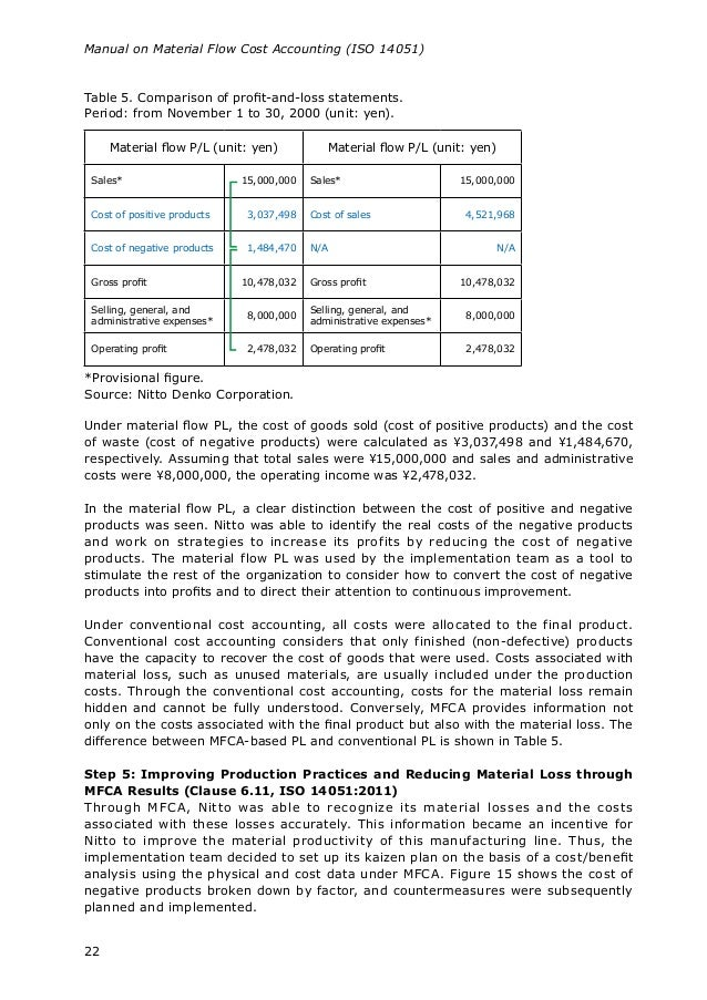 Manual On Material Flow Cost Accounting Iso 14051 2014