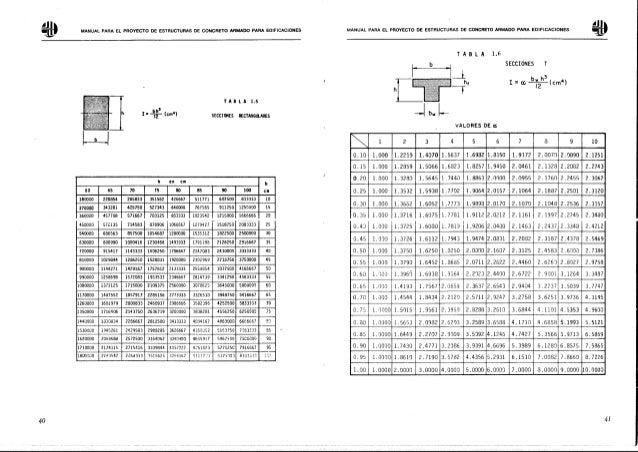 Manual para el proyecto de estructuras de concreto armado