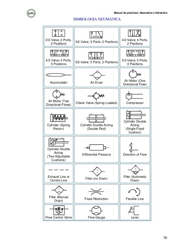 Simbología neumática e hidráulica festo pdf