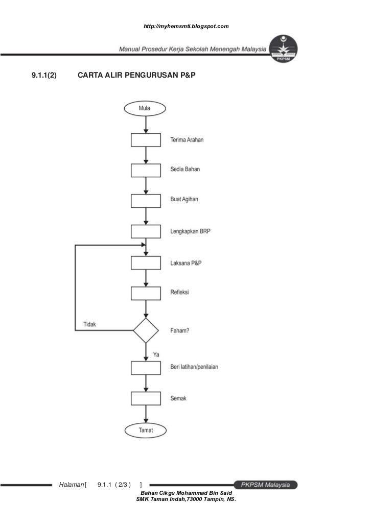 Manual prosedur kerja sekolah menengah 44 ccuart Choice Image