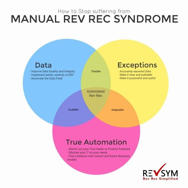 Manual Rev Rec syndrome