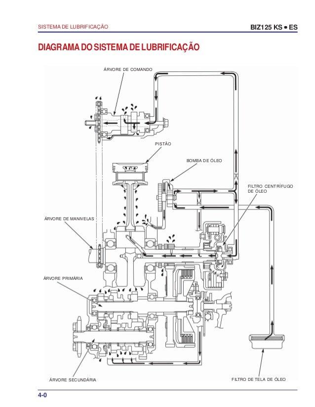 Manual serviço biz125 ks es 00 x6b-kss-001 sistema