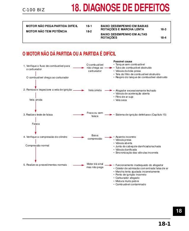 C-100 BIZ 18. DIAGNOSE DE DEFEITOS 18-1 MOTOR NÃO PEGA/PARTIDA DIFÍCIL 18-1 MOTOR NÃO TEM POTÊNCIA 18-2 BAIXO DESEMPENHO E...